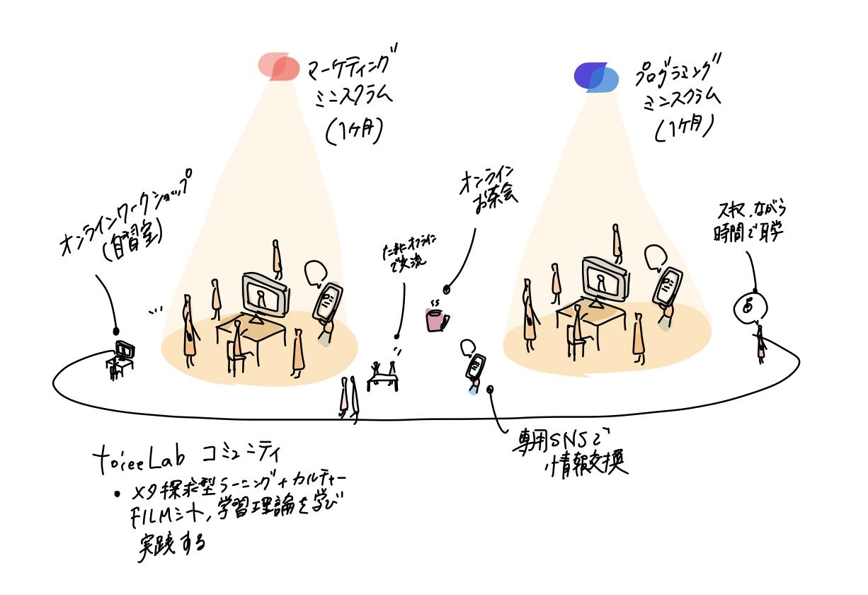 ラーニング・コミュニティとは? - toiee Lab